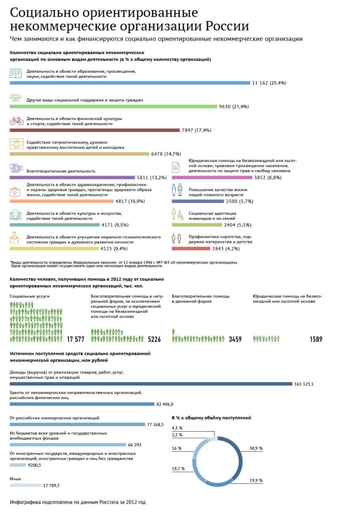 Инфографика СО НКО_РИА Новости