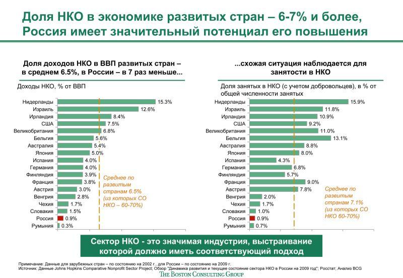 Инфографика_НКО в экономике