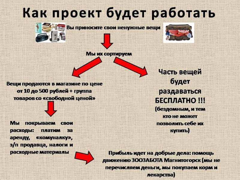 Stuff bot telegram Королев Спиды Дёшево Брянск