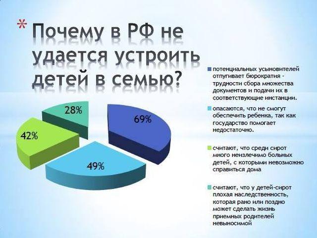 Исследование 4