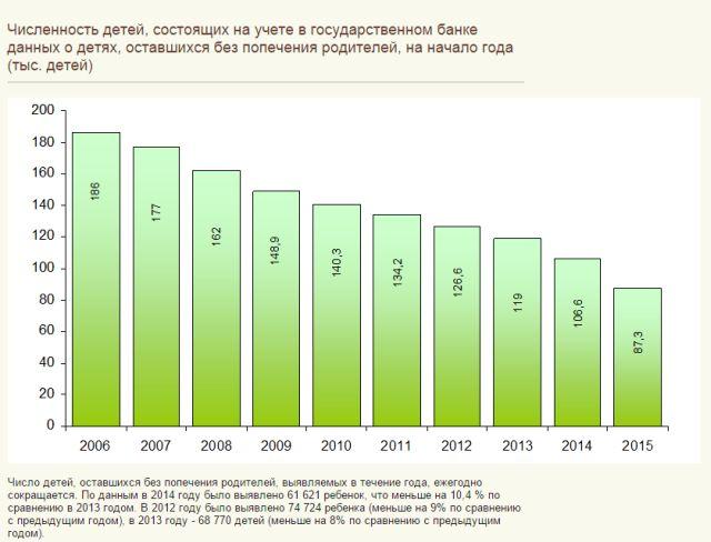Статистика Усыновите.ру